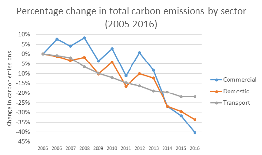 Carbon emissions by sector in Islington, 2005-2016