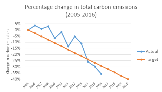Total carbon emissions in Islington, 2005-2016